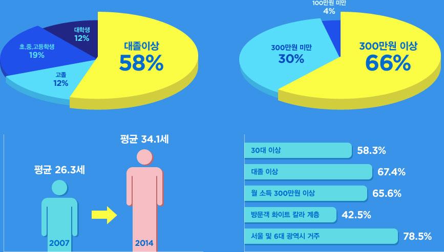 30대 이상 USER 58.3%, 대졸이상 67.4%, 월 소득 300만원 이상 65.6%, 방문객 화이트 칼라 계층 42.5%, 서울 및 6대 광역시 거주 78.5%