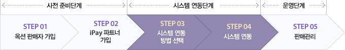 사전준비단계(STEP01.옥션 판매자 가입 STEP02. iPay 파트너 가입) 시스템 연동단계(STEP03. 시스템 연동 방법 선택 STEP04. 시스템 연동) 운영단계(STEP05. 판매관리)
