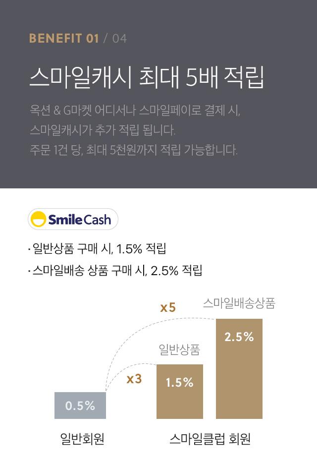 benefit1-스마일캐시 최대 5배 적립-옥션 & G마켓 어디서나 스마일페이로 결제 시, 스마일캐시가 추가 적립 됩니다. 주문 1건 당, 최대 5천원까지 적립 가능합니다. 일반상품 구매 시, 1.5% 적립. 스마일배송 상품 구매 시, 2.5% 적립.
